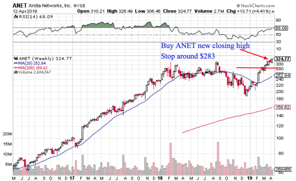 Free Trend Following Trade Ideas For April 2019 (Part 3) ANET