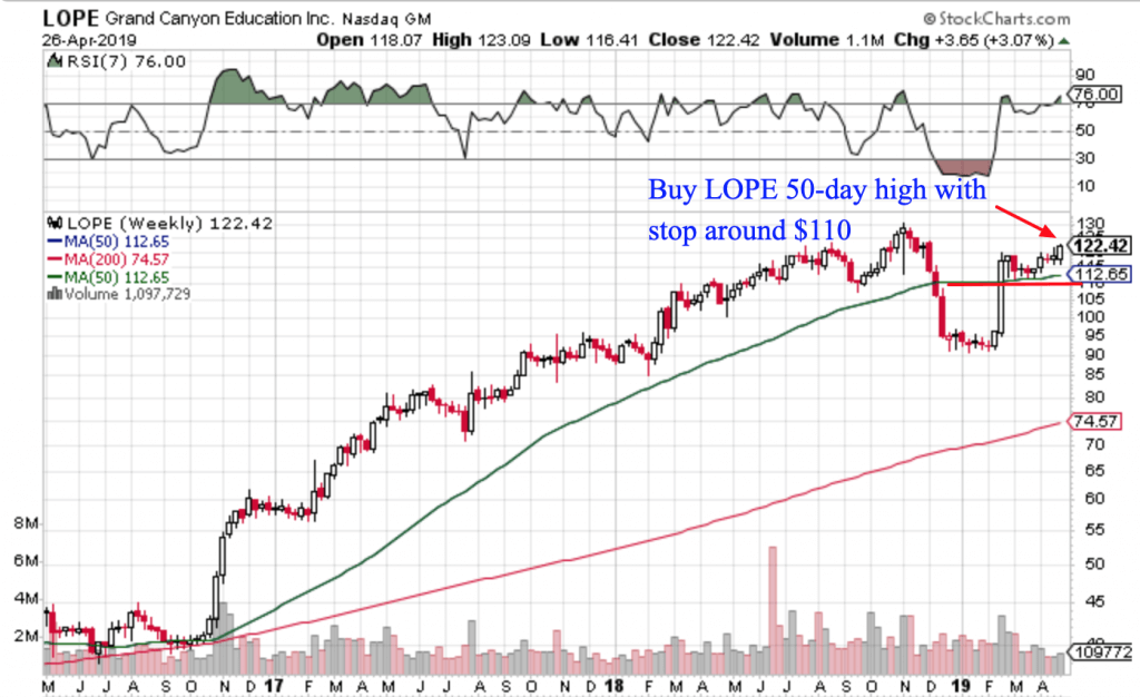 Free Trend Following Trade Ideas For April 2019 (Part 4) LOPE