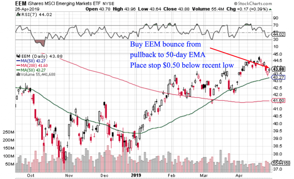 Free Trend Following Trade Ideas For April 2019 (Part 4)EEM
