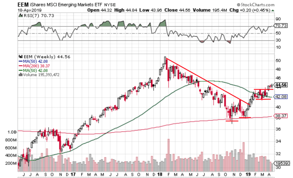 Free Trend Following Trade Ideas for April 2019 (Part 4) EEM