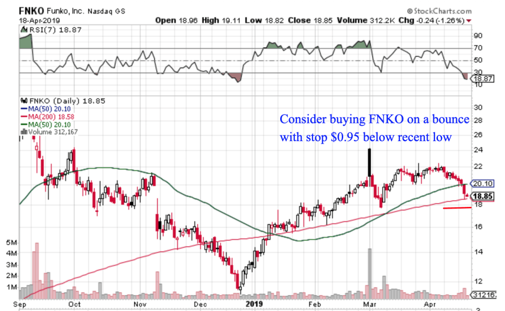 Free Trend Following Trade Ideas for April 2019 (Part 4) FNKO