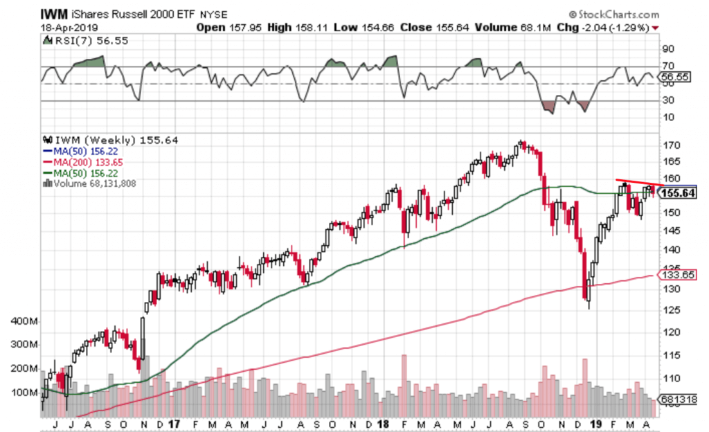 Free Trend Following Trade Ideas for April 2019 (Part 4) IWM