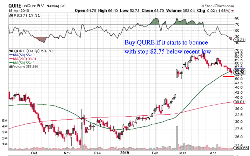 Free Trend Following Trade Ideas for April 2019 (Part 4) QURE