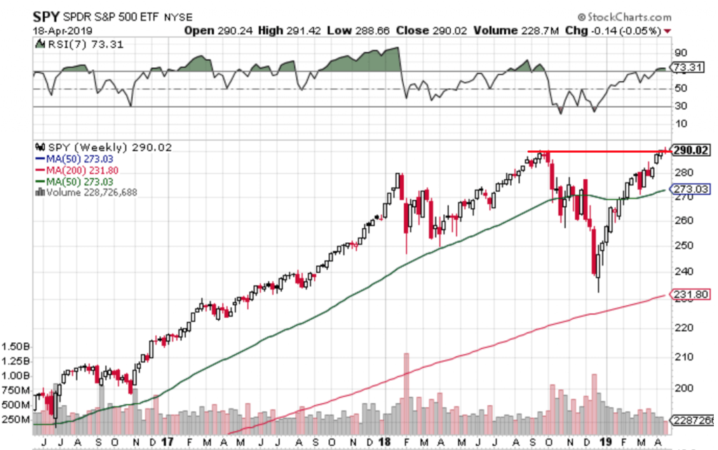 Free Trend Following Trade Ideas for April 2019 (Part 4) SPY