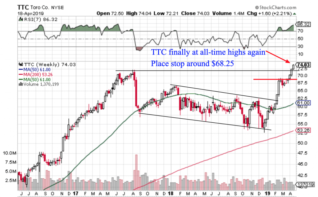 Free Trend Following Trade Ideas for April 2019 (Part 4) TTC