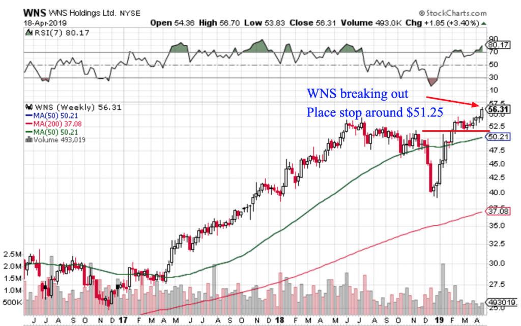 Free Trend Following Trade Ideas for April 2019 (Part 4) WNS
