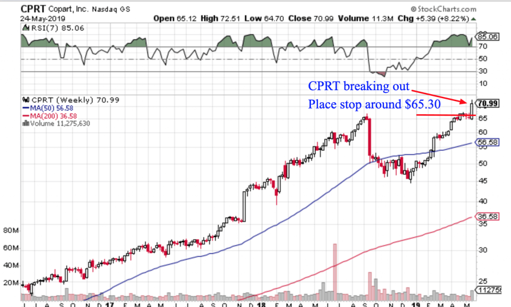 Free Trend Following Trade Ideas For May 2018 (Part 4) CPRT