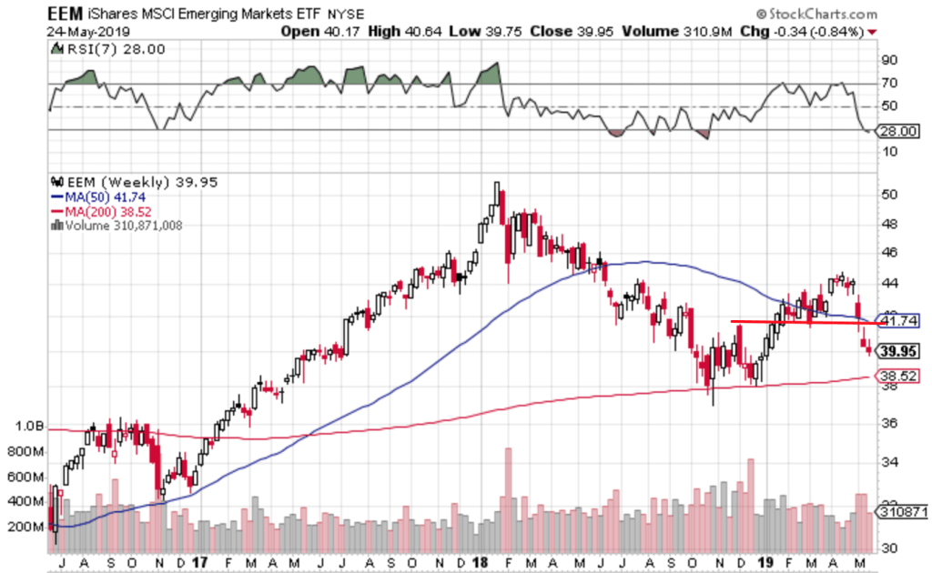 Free Trend Following Trade Ideas For May 2018 (Part 4) EEM