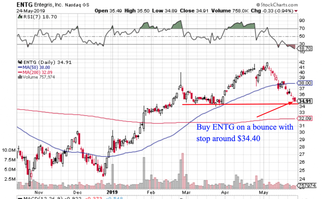 Free Trend Following Trade Ideas For May 2018 (Part 4) ENTG