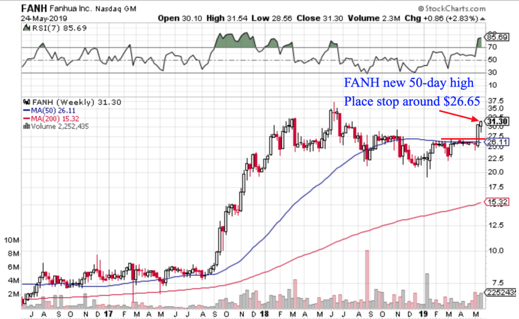 Free Trend Following Trade Ideas For May 2018 (Part 4) FANH
