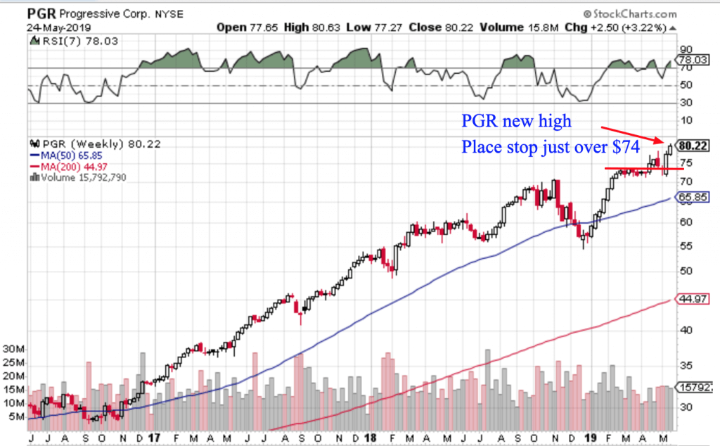 Free Trend Following Trade Ideas For May 2018 (Part 4) PGR