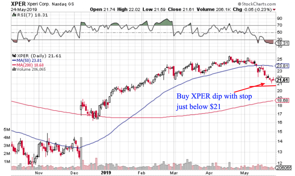 Free Trend Following Trade Ideas For May 2018 (Part 4) XPER