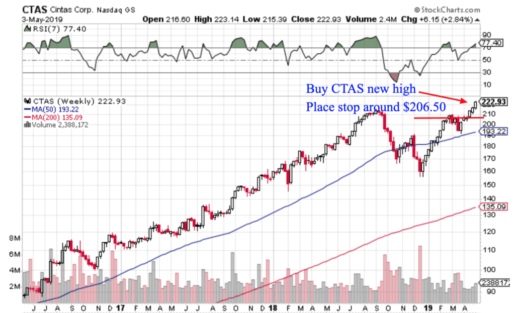 Free Trend Following Trade Ideas For May 2019 (Part 1) CTAS