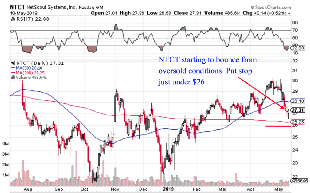 Free Trend Following Trade Ideas For May 2019 (Part 2) NTCT