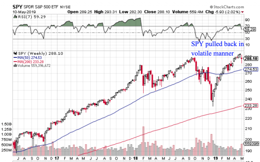 Free Trend Following Trade Ideas For May 2019 (Part 2) SPY