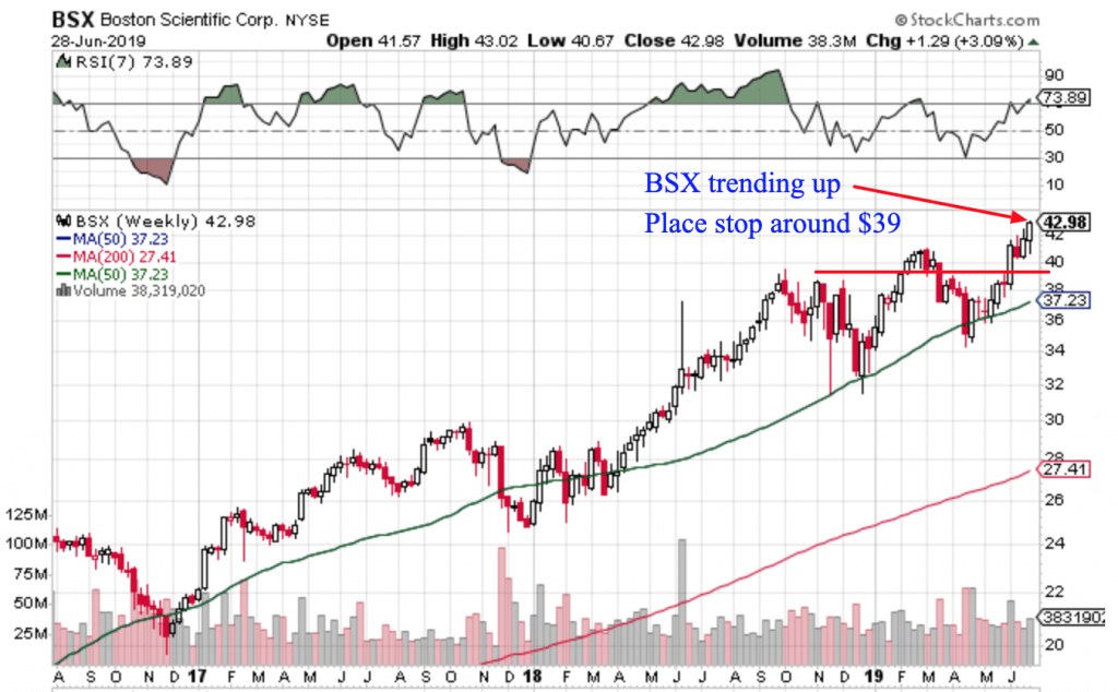 Free Trend Following Trade Ideas For July 2019 (Part 1) BSX