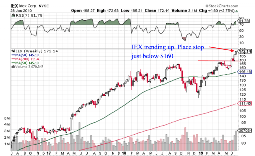 Free Trend Following Trade Ideas For July 2019 (Part 1) IEX