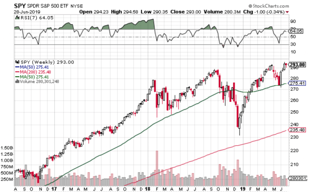 Free Trend Following Trade Ideas For July 2019 (Part 1) SPY weekly