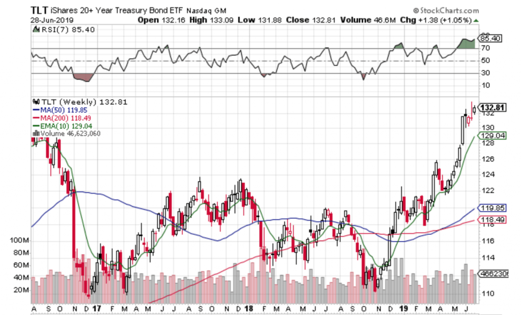 Free Trend Following Trade Ideas For July 2019 (Part 1) TLT