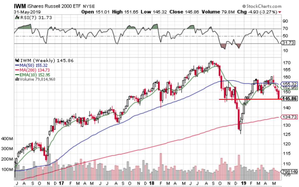Free Trend Following Trade Ideas For June 2019 (Part 1) iwm