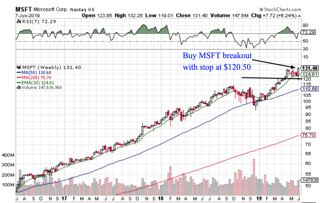 Free Trend Following Trade Ideas For June 2019 (Part 2) MSFT