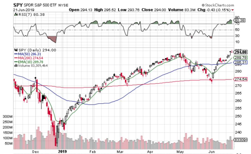 Free Trend Following Trade Ideas For June 2019 (Part 4) SPY Daily