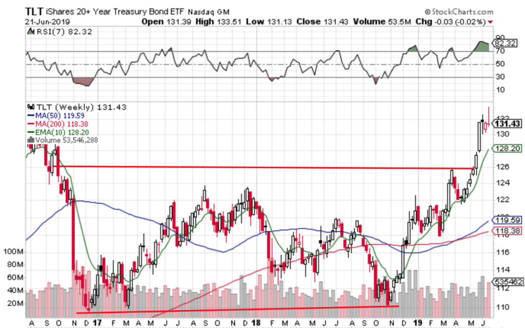 Free Trend Following Trade Ideas For June 2019 (Part 4) TLT
