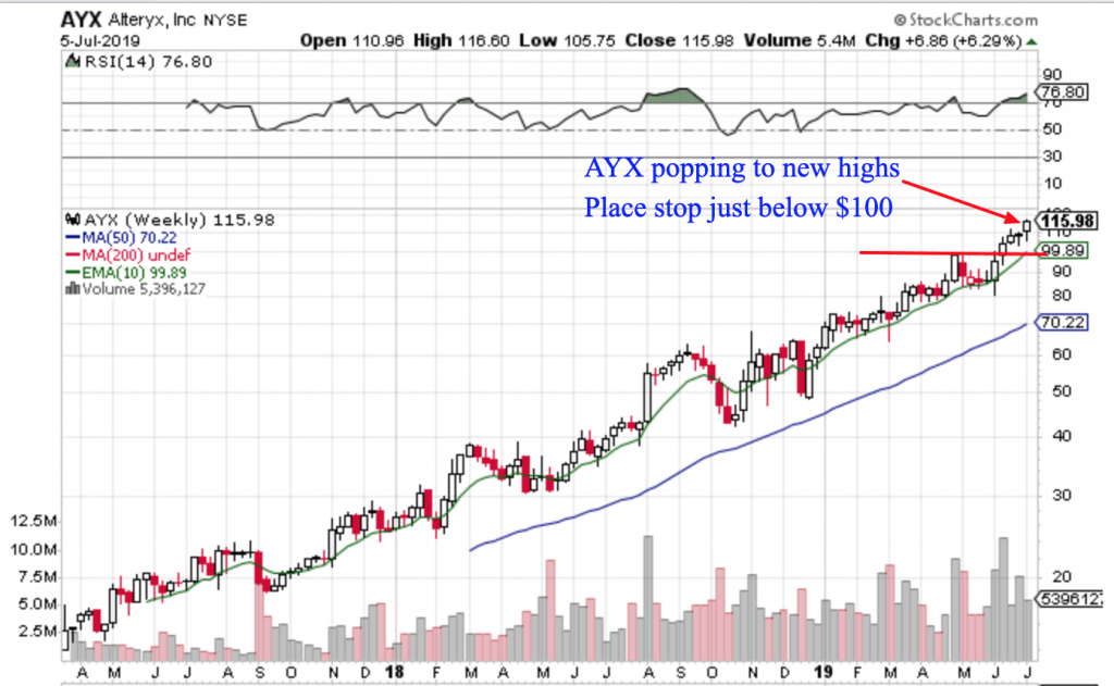 Free Trend Following Trade Ideas For July 2019 (Part 2) AYX