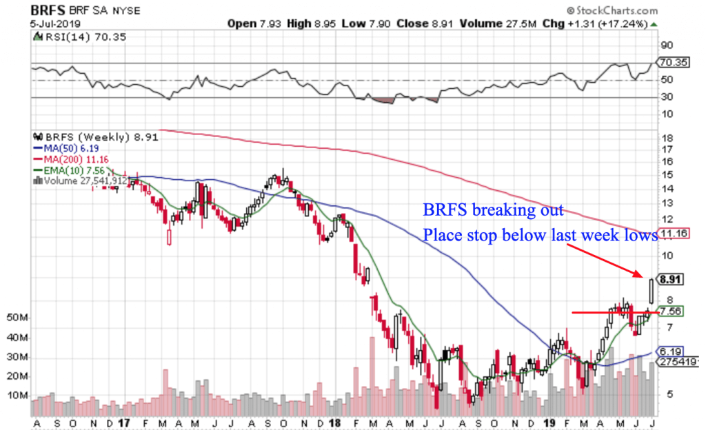 Free Trend Following Trade Ideas For July 2019 (Part 2) BRFS
