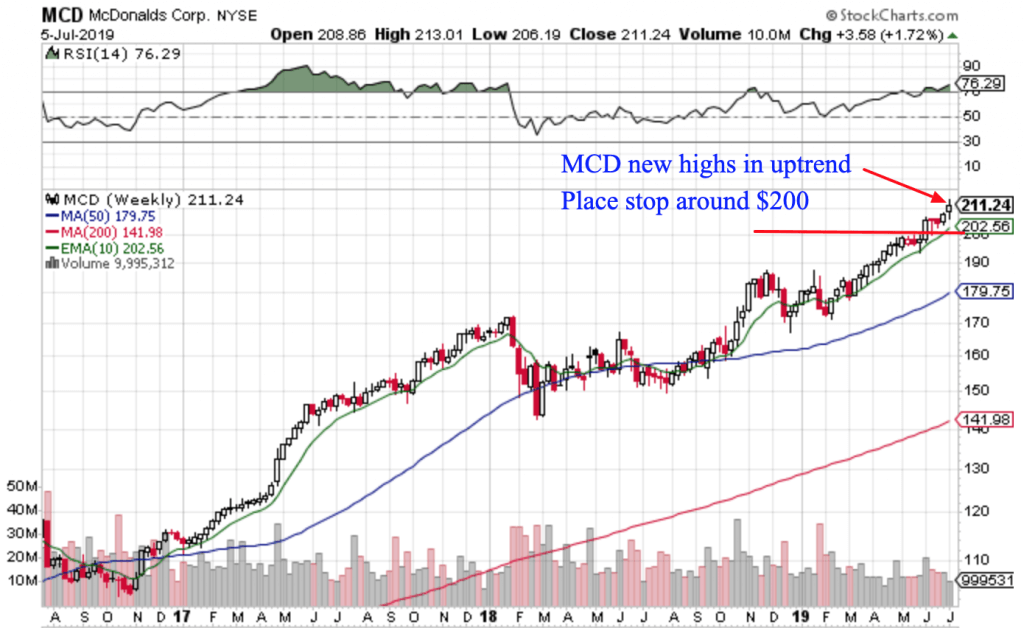 Free Trend Following Trade Ideas For July 2019 (Part 2) MCD