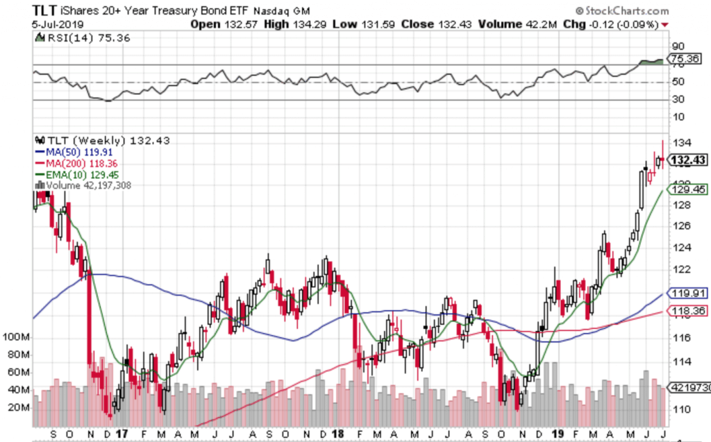 Free Trend Following Trade Ideas For July 2019 (Part 2) TLT