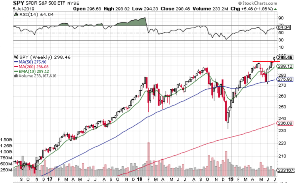 Free Trend Following Trade Ideas For July 2019 (Part 2)SPY