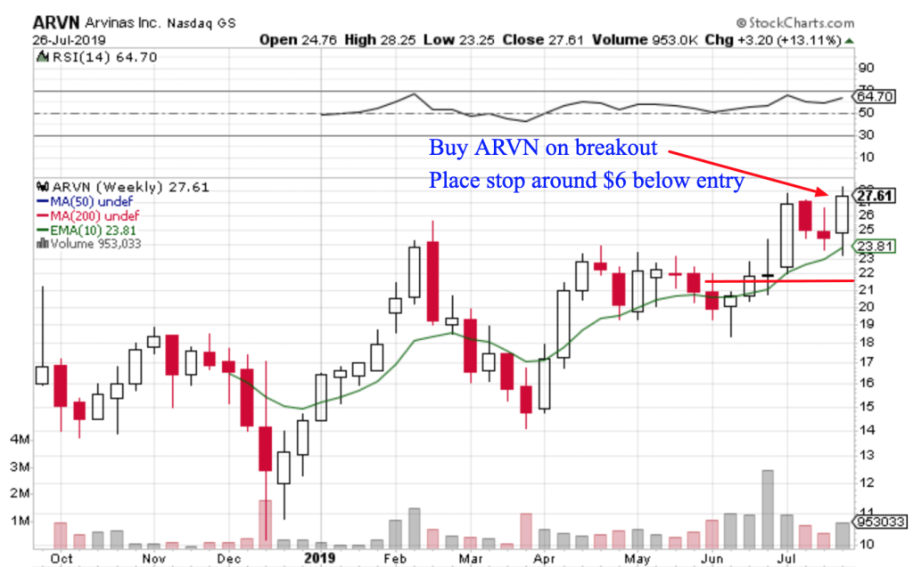 Free Trend Following Trade Ideas For July 2019 (Part 5) ARVN