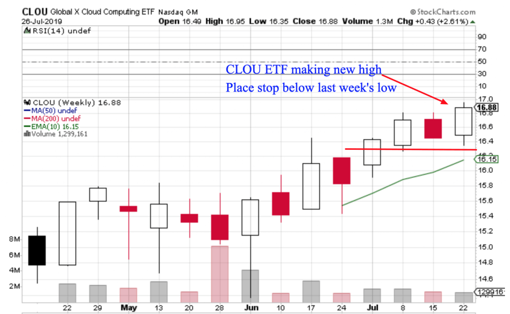 Free Trend Following Trade Ideas For July 2019 (Part 5) CLOU
