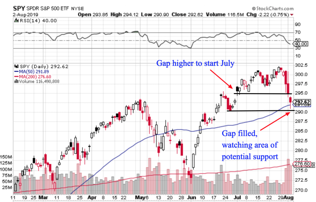 Free Trend Following Trade Ideas For August 2019 (Part 1) SPY daily