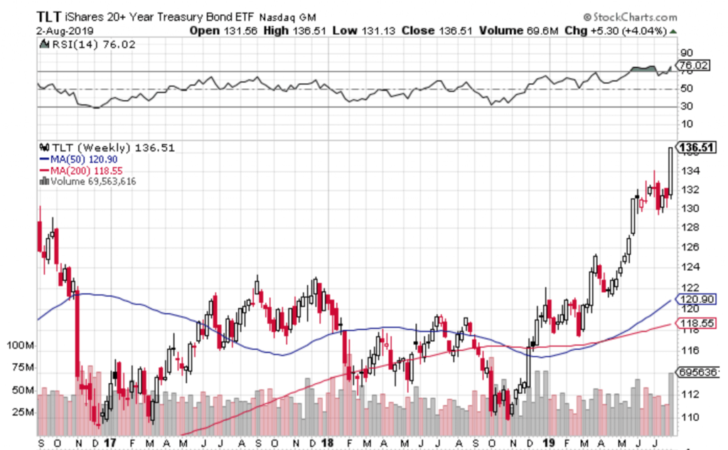 Free Trend Following Trade Ideas For August 2019 (Part 1) TLT