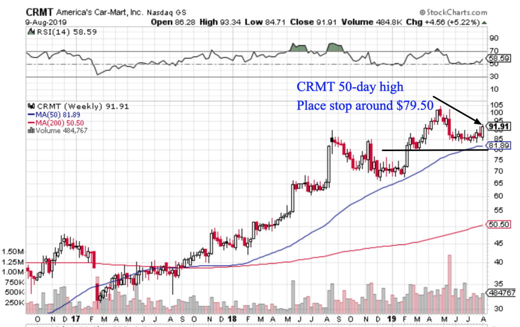 Free Trend Following Trade Ideas For August 2019 (Part 2) CRMT