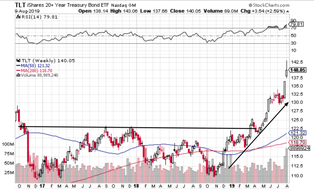 Free Trend Following Trade Ideas For August 2019 (Part 2) TLT