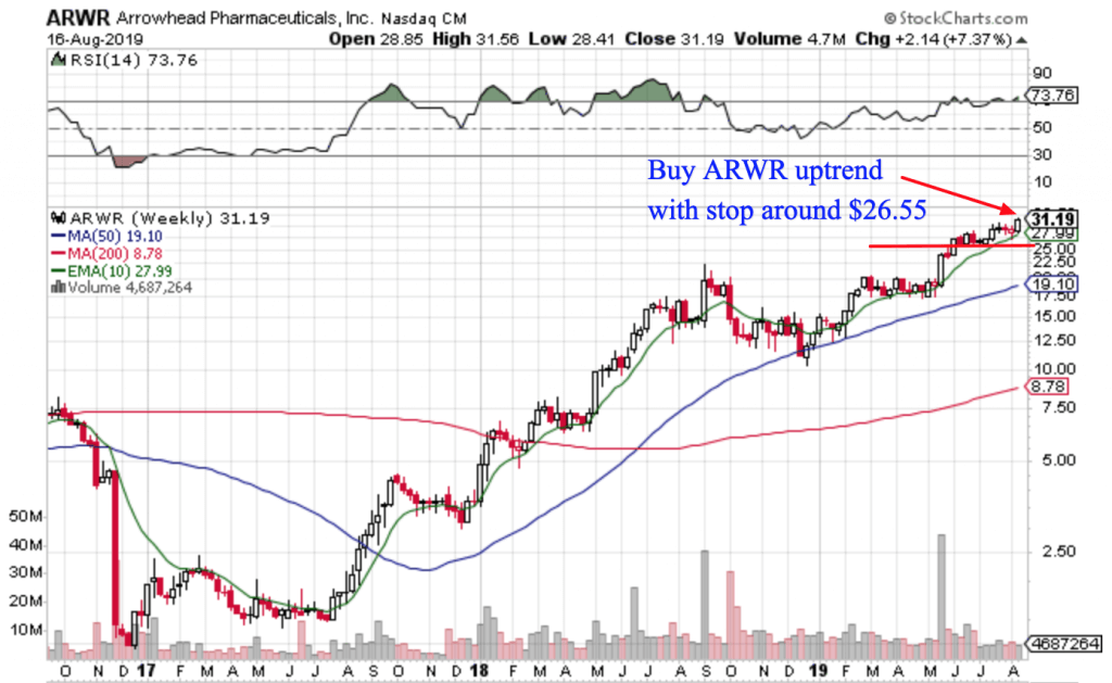 Free Trend Following Trade Ideas For August 2019 (Part 3) ARWR