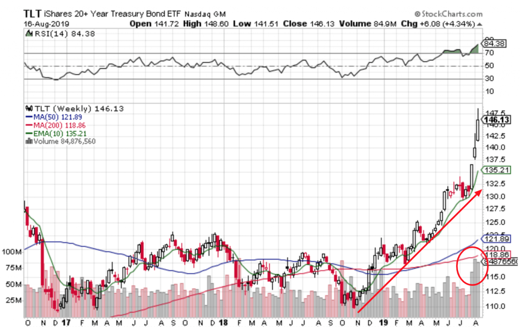 Free Trend Following Trade Ideas For August 2019 (Part 3) TLT