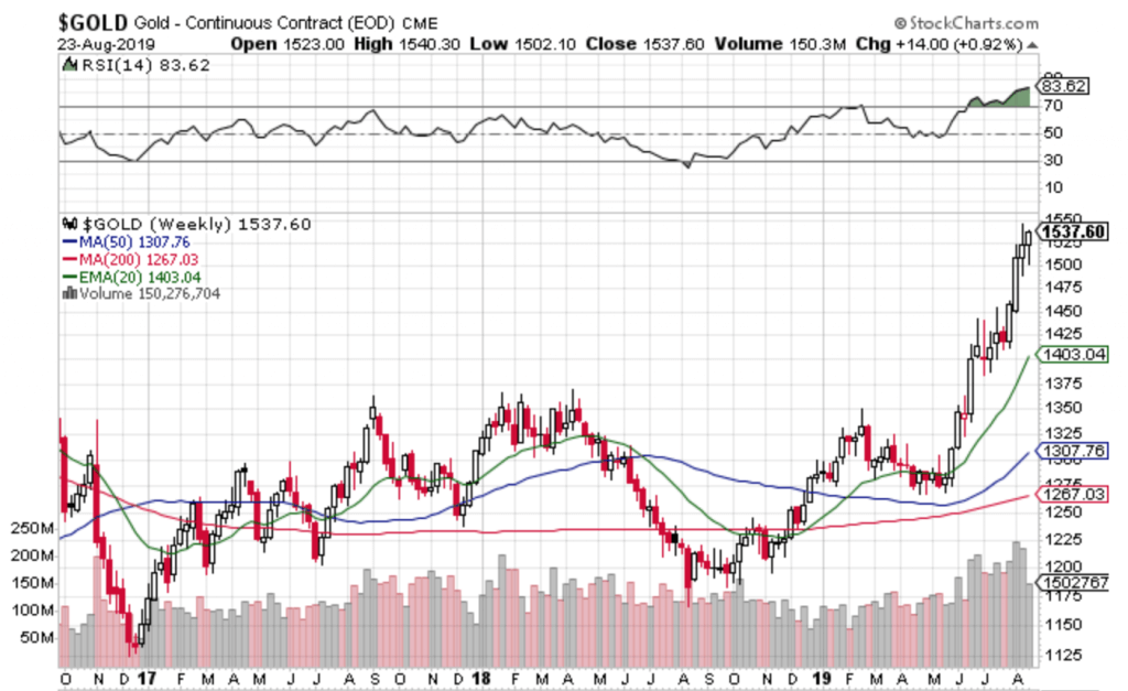Free Trend Following Trade Ideas For August 2019 (Part 4) Gold