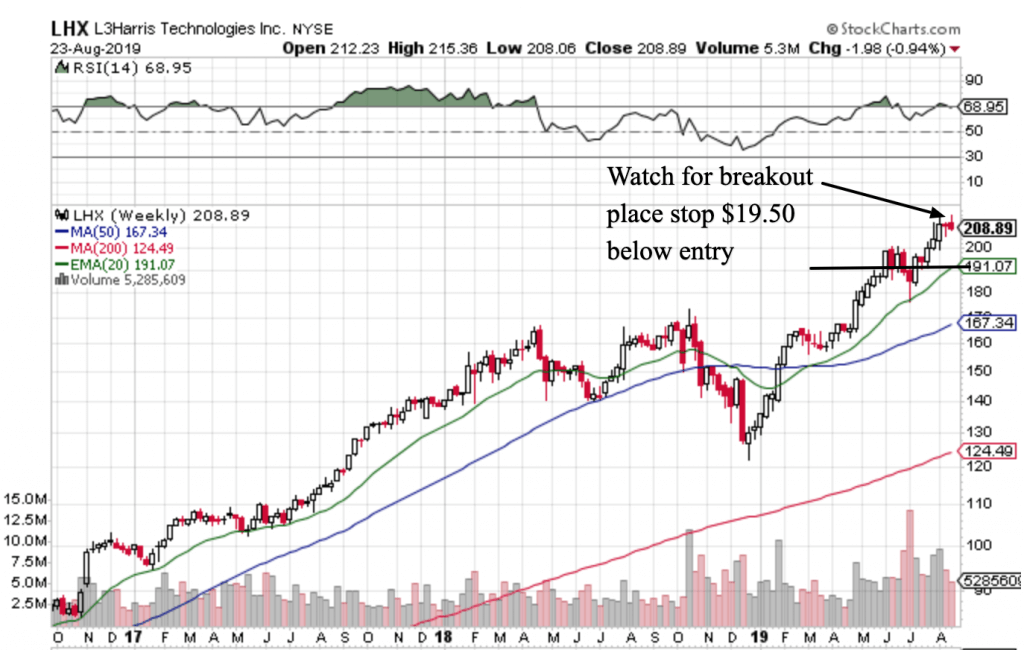 Free Trend Following Trade Ideas For August 2019 (Part 4) LHX