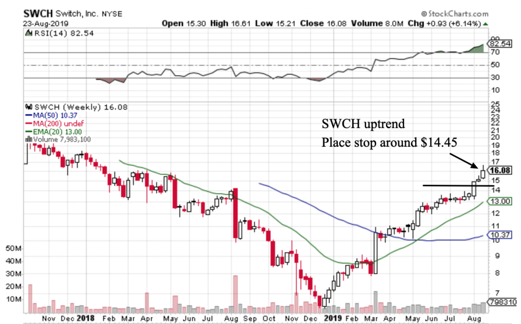 Free Trend Following Trade Ideas For August 2019 (Part 4) SWCH