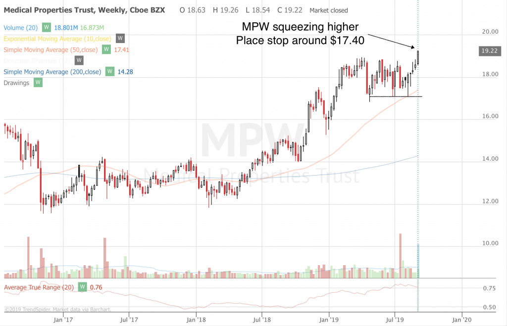 Free Trend Following Trade Ideas For September 2019 (Part 2) MPW