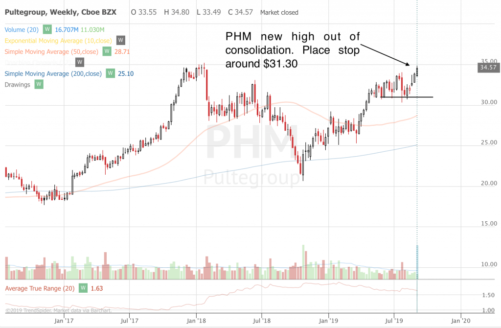 Free Trend Following Trade Ideas For September 2019 (Part 2) PHM