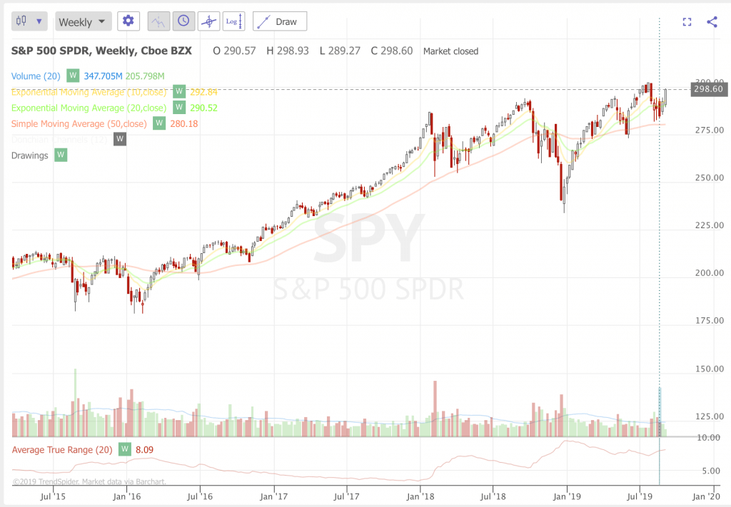Free Trend Following Trade Ideas For September 2019 (Part 2) SPY
