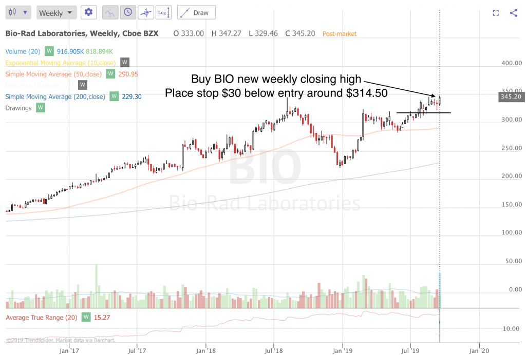 Trend Following Trade Ideas For September 2019 (Part 4) BIO