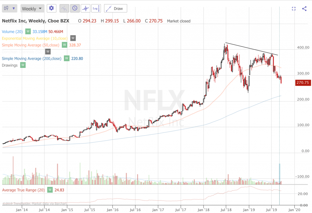 Trend Following Trade Ideas For September 2019 (Part 4) NFLX
