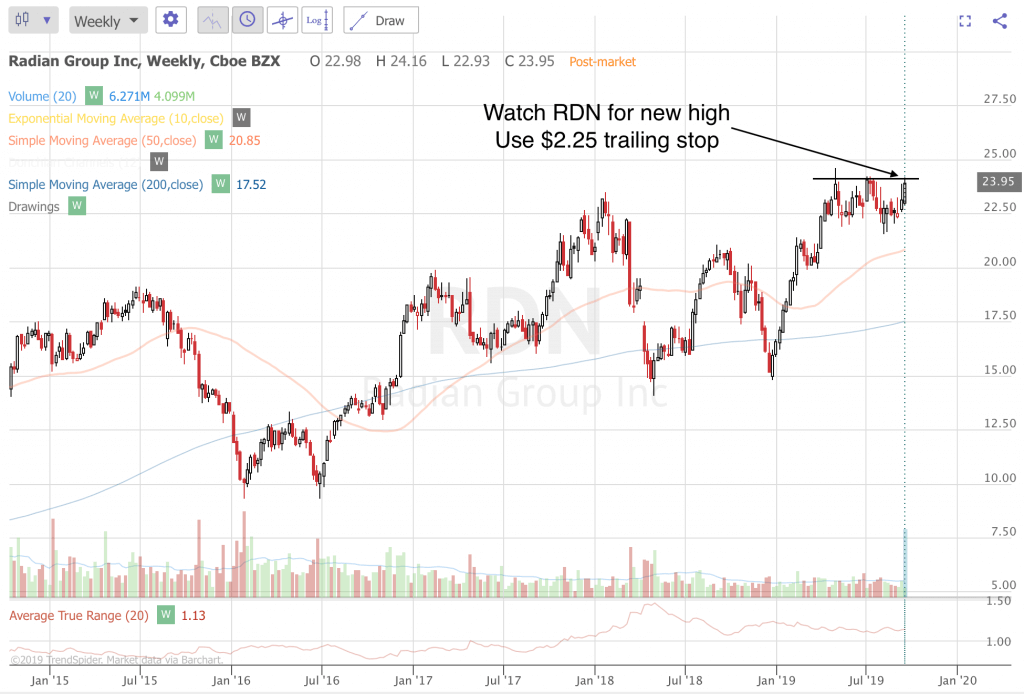 Trend Following Trade Ideas For September 2019 (Part 4) RDN