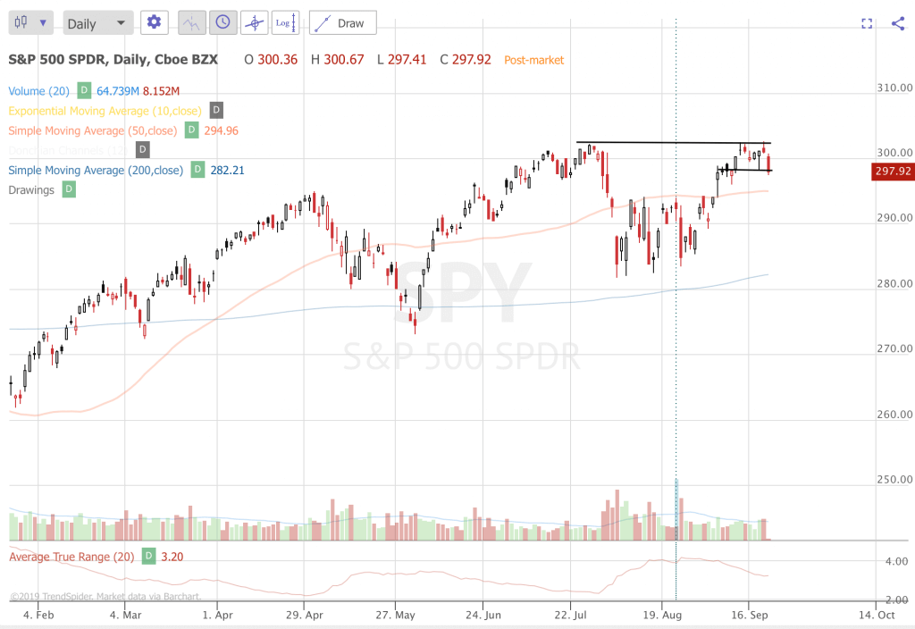 Trend Following Trade Ideas For September 2019 (Part 4) SPY